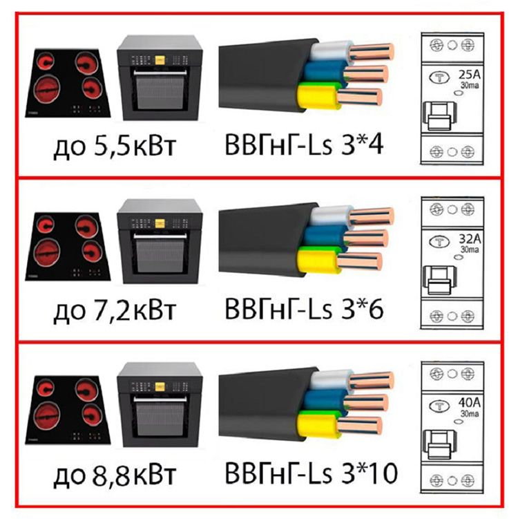 В зависимости от мощности бытовой техники подбираем провод и защитный автомат