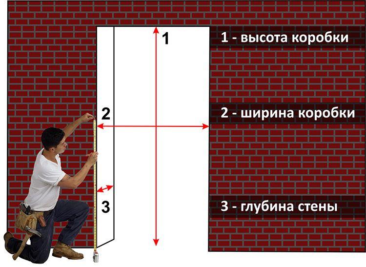 Точки замеров проёма перед выбором и установкой дверной конструкции