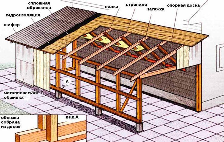 Устройство односкатной крыши на кухне, пристроенной к дому