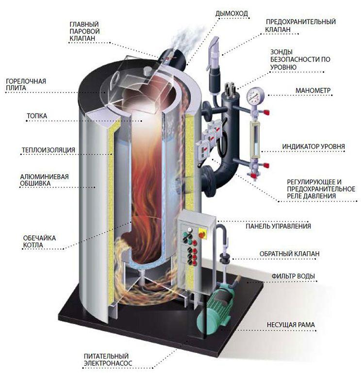 Устройство парогенератора с топкой на твердотельном топливе