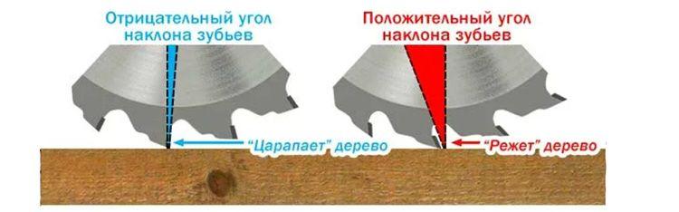 При отклонении радиуса могут возникать сложности с распилом. Чаще всего в продольном пилении используют зуб с положительным наклоном.