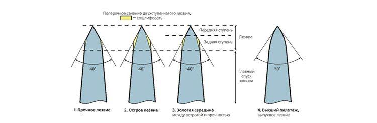 К примеру, прочное лезвие будет представлять собой форму трапеции, а самое острое – равнобедренный треугольник