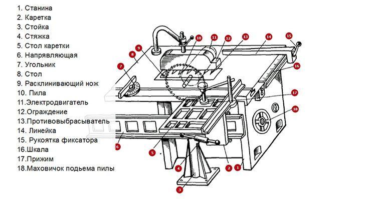 Устройство круглопильного станка для смешанной распиловки