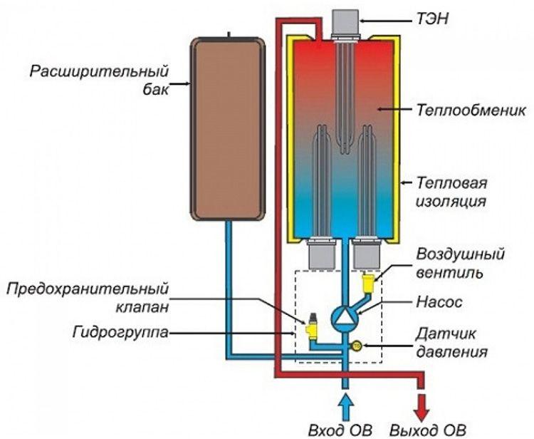 А вот так выглядит парогенератор в его классическом понимании. Однако для бытовых нужд конструкцию упрощают