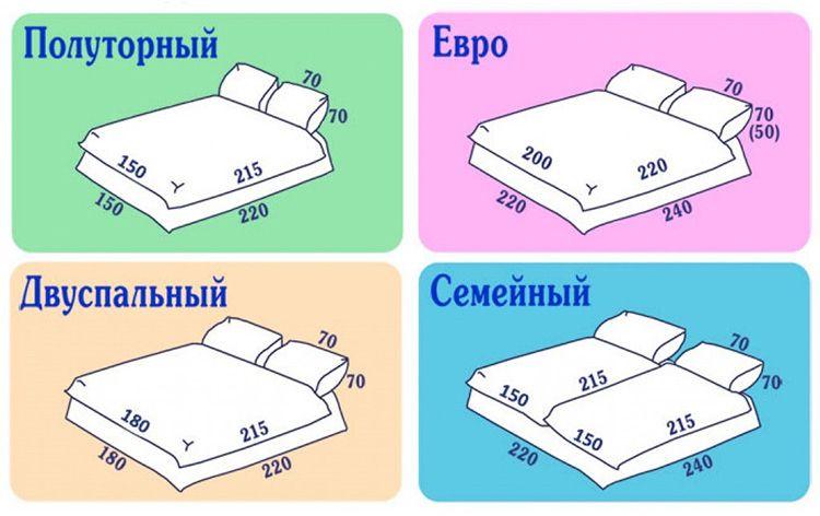 Чтобы слегка опередить события и сориентировать нашего уважаемого читателя в терминах и определениях, представляем схему отличий основных видов типов постельного белья