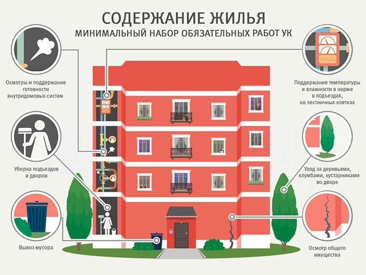 Многоквартирный дом имеет особенности в обслуживании