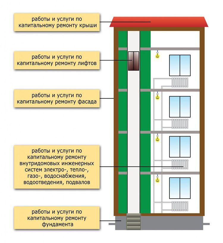 Капитальный ремонт актуален для всех объектов
