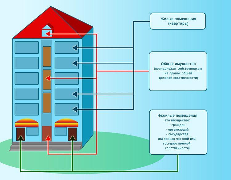 МКД включает разные сектора