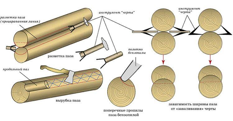 Схема вырубки продольного паза для сруба