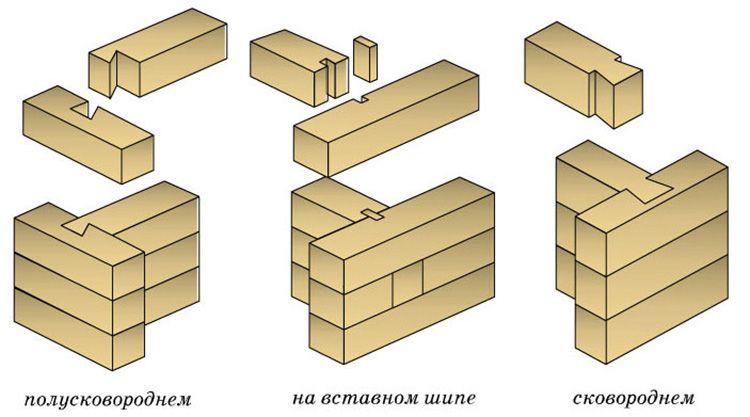 Схема сборки сруба из оцилиндрованных брёвен