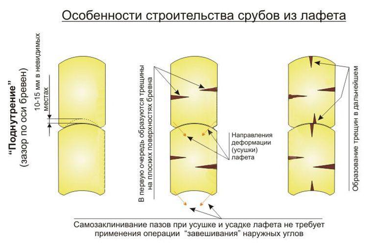 Особые варианты креплений обеспечивают максимальное прилегание деревянных заготовок друг к другу