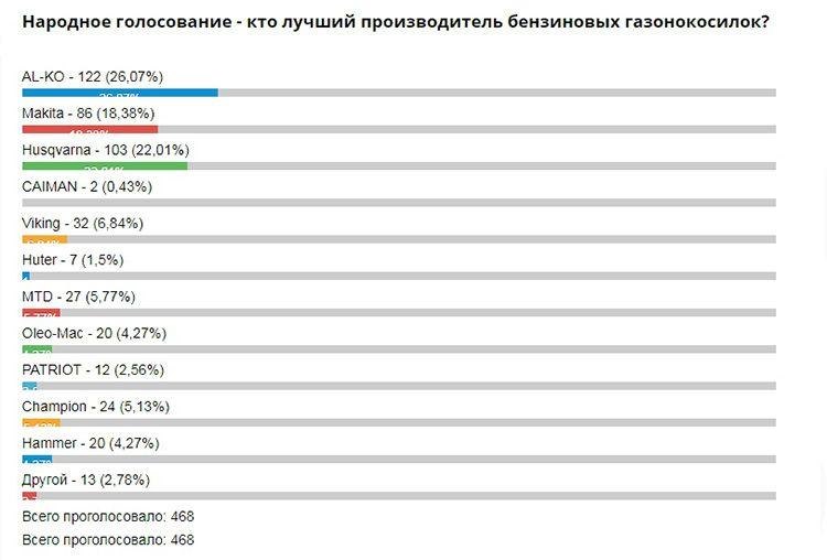 А вот как распределились предпочтения россиян на одном из специализированных сервисов по ремонту дачной техники. Голосование актуально на начало июля 2018 года