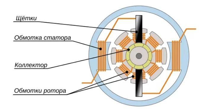 Такие двигатели состоят из трех основных элементов: статора, коллекторного ротора и тахогенератора или генератора скорости вращения.