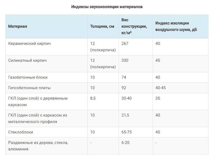 Таблица индексов звукоизоляции разных строительных материалов
