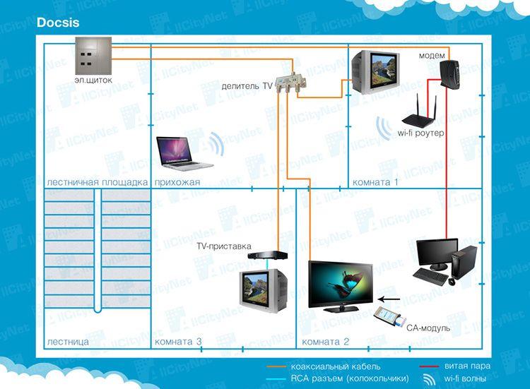 Ещё один вариант подключения – технология DOCSIS, или интернет через телевизионный кабель