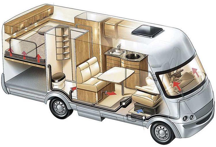 Все удобства на колёсах – выбор заядлых путешественников