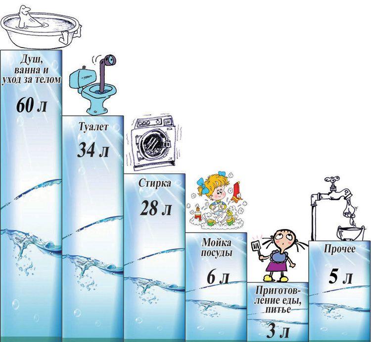 Как сэкономить на воде: советы, которые помогут реально сэкономить семейный бюджет