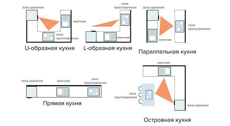 Картинки кухонного гарнитура с разными вариантами «золотого» рабочего треугольника и размещения мебели