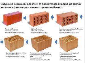 Технологии строительства: почему для возведения жилья многие выбирают поризованный кирпич?