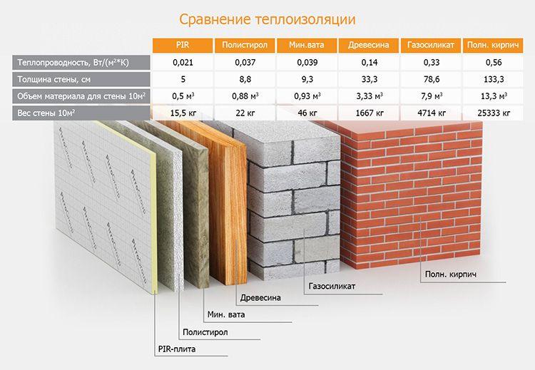 Теплоизоляционные характеристики существенно отличаются