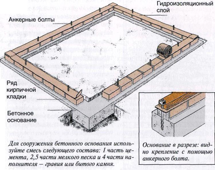 Прочный фундамент снимет лишнюю нагрузку на опорные части и грунт, равномерно распределив её по всему периметру.