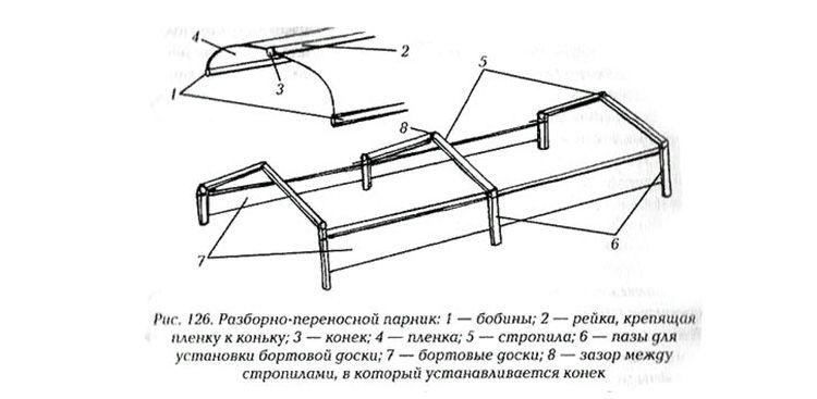 Схема устройства переносного парника из дерева