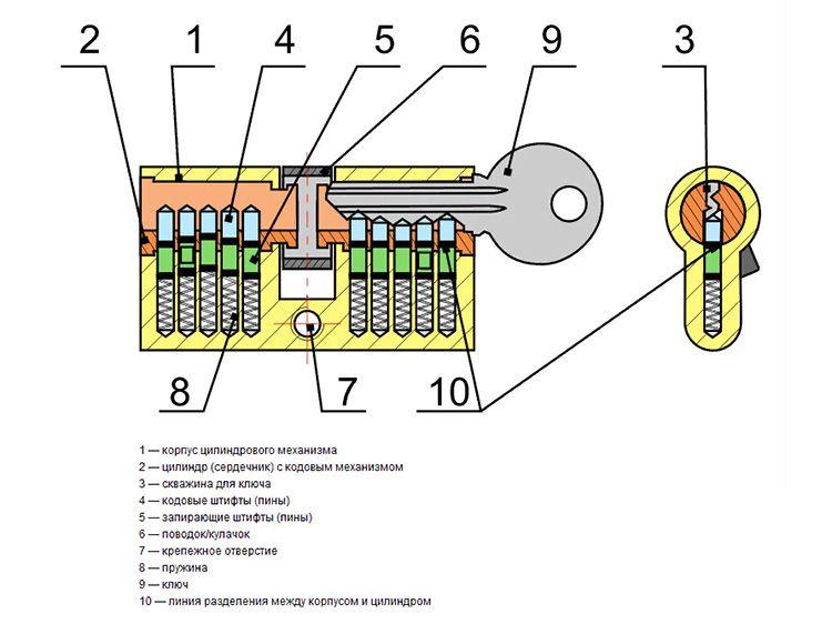 Как только в замочную скважину вставляется «родной» ключ, штифты приводятся в движение, так как зубчики штифтов в замке идеально совпали с выемками на ключе.