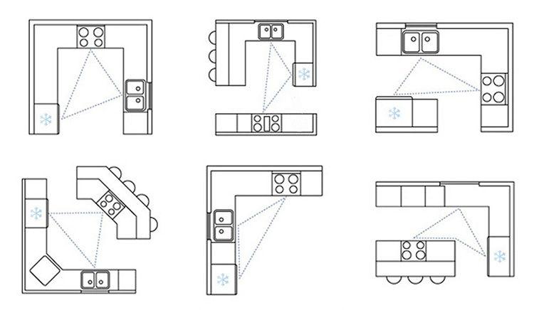 Рабочий треугольник в зависимости от типа расположения кухонной мебели