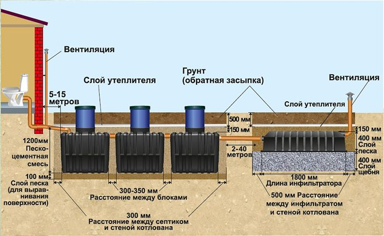Устройство современной сточно-фильтрующей системы
