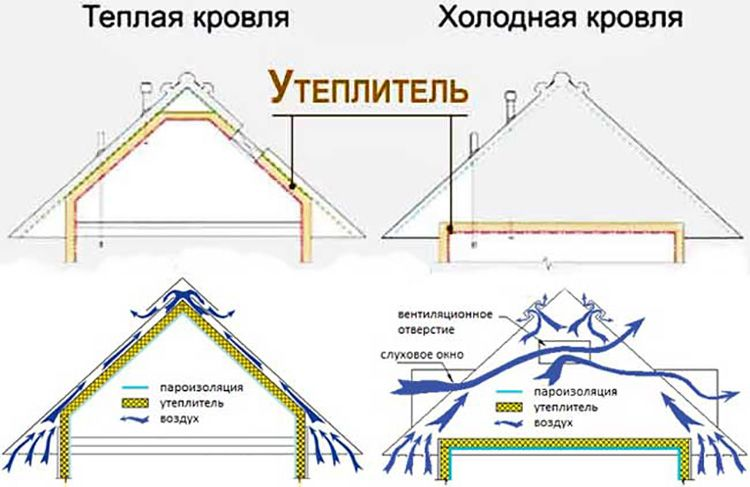 Схема циркуляции воздуха при устройстве мансарды холодного и теплого типов