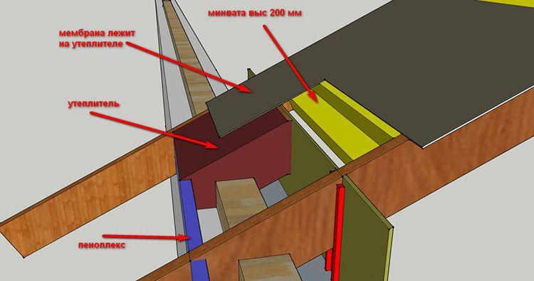 Схема утепления зон мауэрлата и стропильной системы