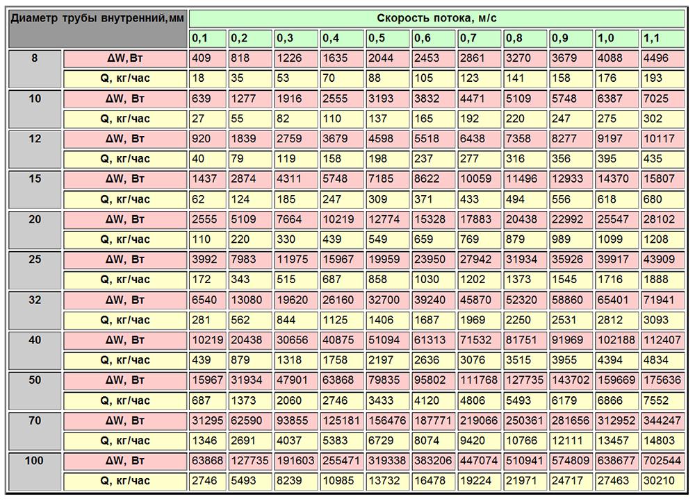 Таблица, позволяющая подобрать подходящий вариант по скорости потока