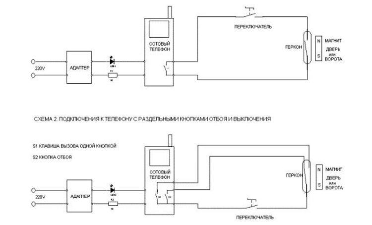 Варианты включения сотового телефона в ОС, создаваемую самостоятельно на его базе