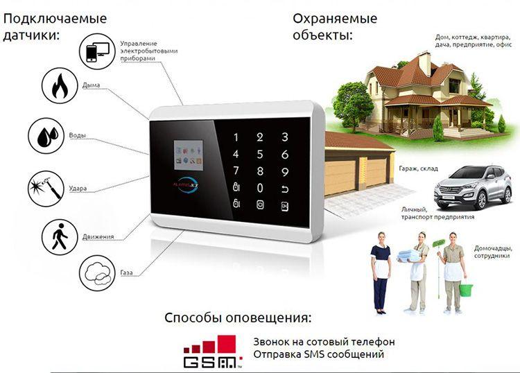 Варианты типов оповещений, которые могут быть доступны с помощью сигнализации, работающей с GSM-модулем.