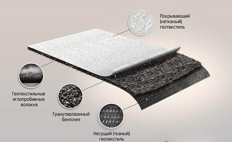 Это уникальный строительный гидроизоляционный материал, который может самозалечиваться – если вага проникает через повреждение, глина размокает и герметизирует прокол