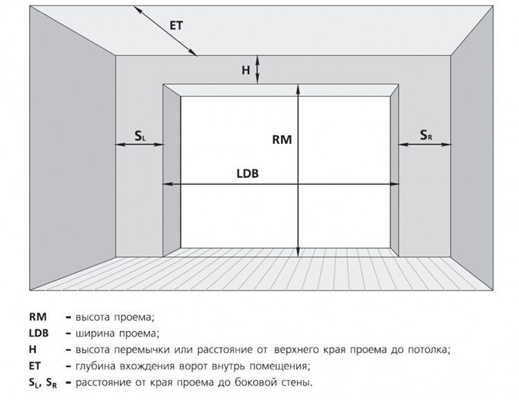 Для определения размера полотна нужны габариты проема