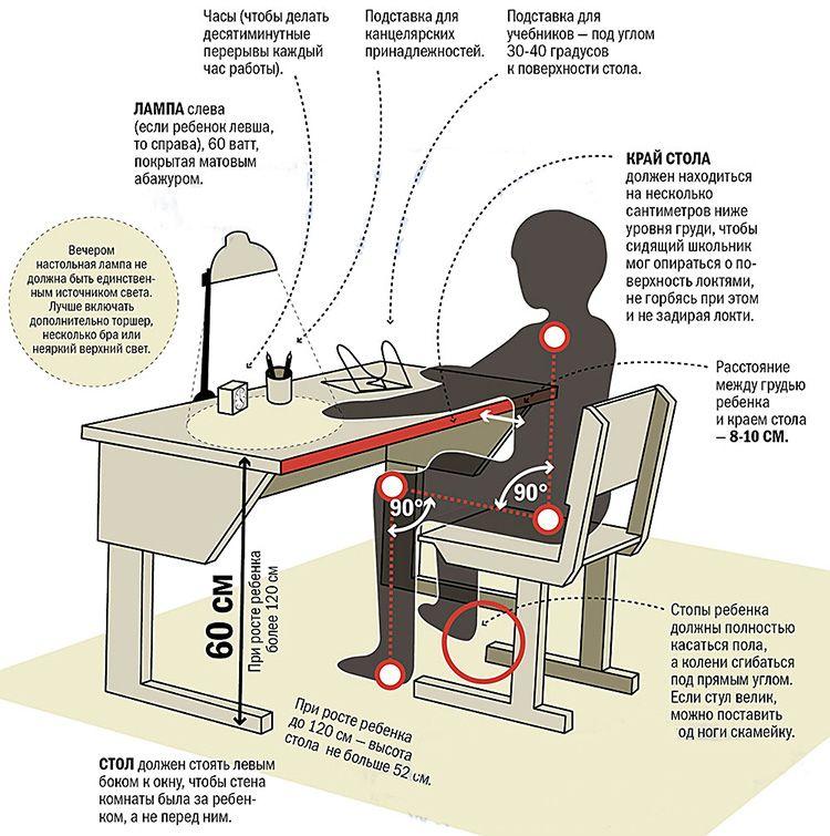 Критерии выбора стола и стула для ребенка
