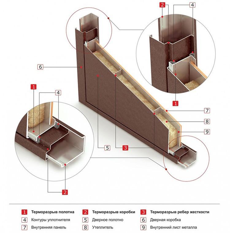В составе любой конструкции есть типовые элементы