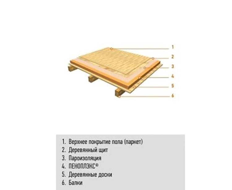 Варианты «пирогов» полов над вентилируемым подпольем