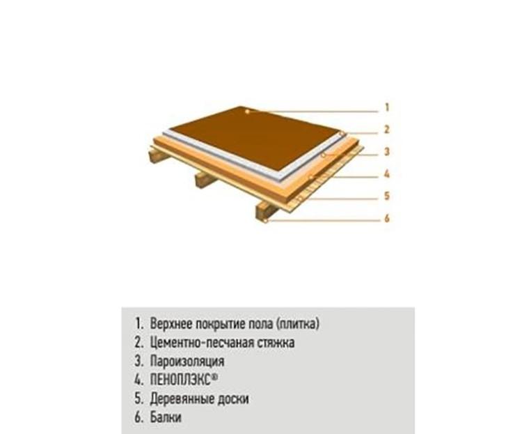 Пеноплэкс желательно укладывать неразрывным слоем, но в случае невозможности такой укладки стыки можно запенить монтажной пеной