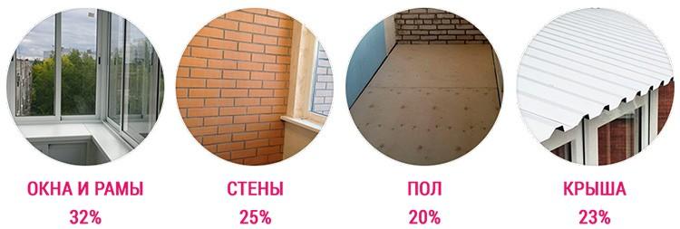 Примерные величины теплопотерь через ограждающие конструкции лоджии или балкона