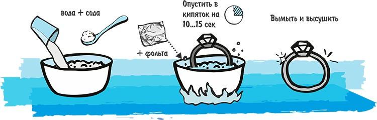Второй способ чистки содой