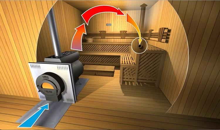 Всех этих неприятных последствий можно избежать одним простым приёмом – установкой подходящей для этого помещения вентиляционной системы