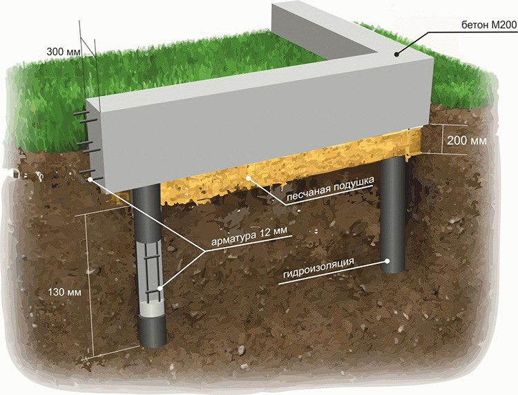 Фундамент с ростверком удержит одноэтажный дом даже на мягкой почве