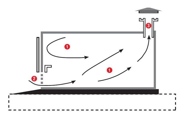 Чем интенсивнее вы будете топить, тем активнее будет работать обмен воздушными потоками