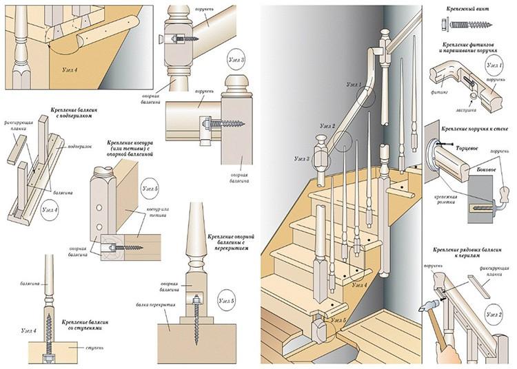 Порядок сборки конструкции зависит от конструктивных особенностей