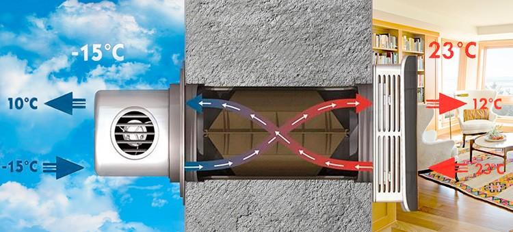 Для поддержания оптимальной температуры и хорошего воздухообмена устанавливаются рекуператоры