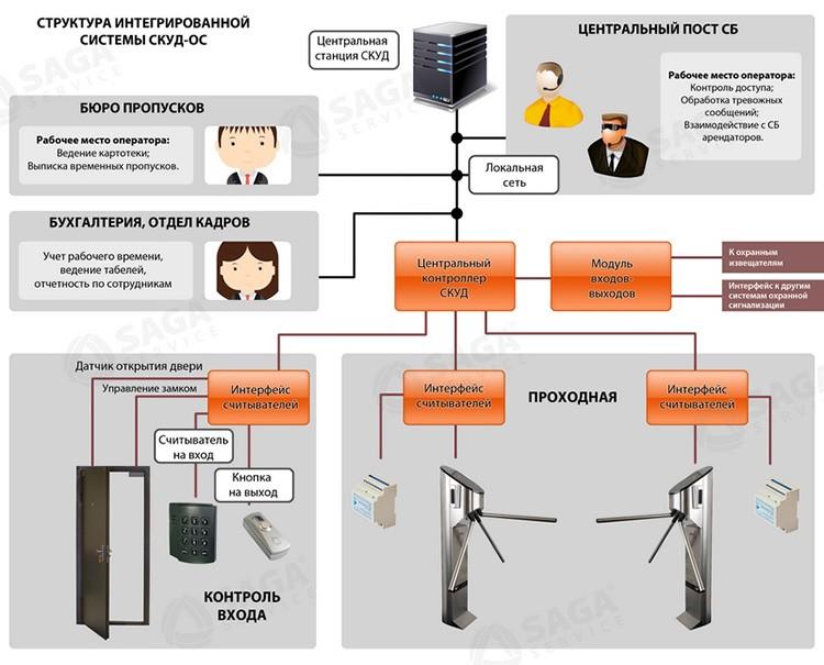 🔐 СКУД — системы в офисе и дома: эффективный способ обезопасить себя и информацию