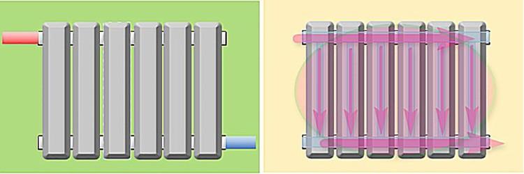 Вся теплообменная площадь радиатора прогревается равномерно, радиатор работает на полную мощность