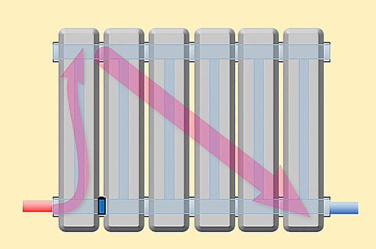 Специальная заглушка превращает нижнее двухстороннее подключение в нужное нам диагональное с верхней подводкой